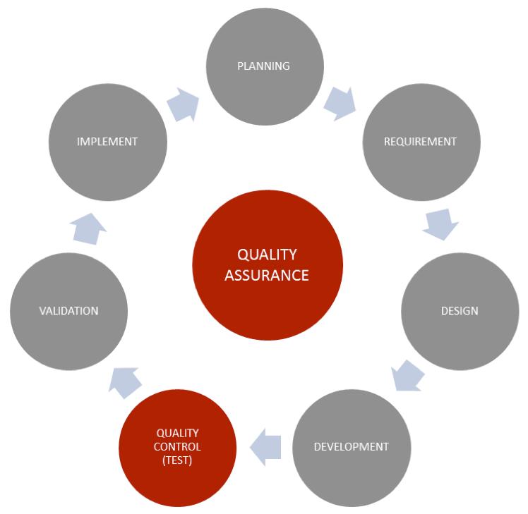 Quality-Assurance-vs-Quality-Control